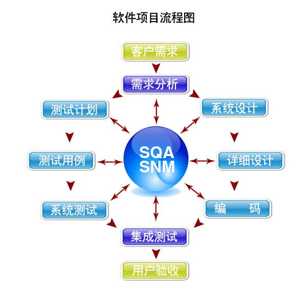软件定制化开发服务介绍